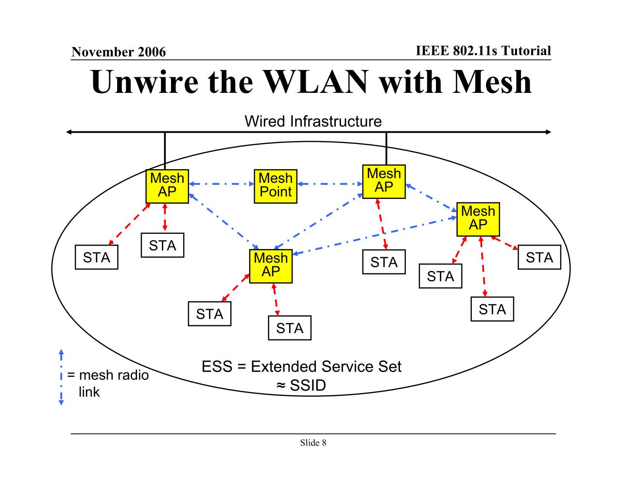 """このMesh APのうち、Wired Infrastructureに繋がっている2つは「MPP(Mesh Point collocated with a mesh Portal)」と呼ばれるようになった。出典は2006年11月開催のIEEE 802 Plenary Sessionにおける「<a href=""""http://www.ieee802.org/802_tutorials/06-November/802.11s_Tutorial_r5.pdf"""" class=""""n"""" target=""""_blank"""">IEEE 802.11s Tutorial</a>」のスライド"""