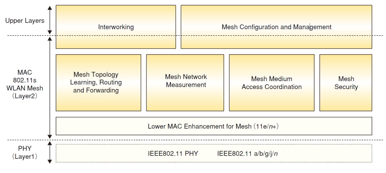 """出典はNTT Docomoテクニカルジャーナル VOL.14 No.2の""""<a href=""""https://www.nttdocomo.co.jp/corporate/technology/rd/technical_journal/bn/vol14_2/014.html"""" class=""""n"""" target=""""_blank"""">IEEE 802.11s無線LANメッシュネットワーク技術</a>""""。2006年ということでPHYにIEEE 802.11jが入っていたりするのはご愛嬌"""