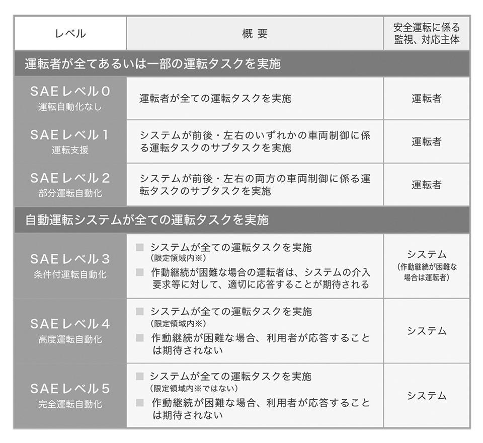 "<strong class=""em "">[図1]</strong>自動運転レベルの定義(J3016)の概要<br>出典:<a href=""https://www.kantei.go.jp/jp/singi/it2/kettei/pdf/20170530/roadmap.pdf"" class=""strong bn"" target=""_blank"">「官民ITS 構想・ロードマップ2017」</a>より資料抜粋<br>(※ここでの「領域」は必ずしも地理的な領域に限らず、環境、交通状況、速度、時間的な条件などを含む)"