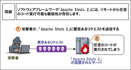 「Apache Struts 2」における任意のコードが実行可能な脆弱性のイメージ(IPAによる注意喚起より)