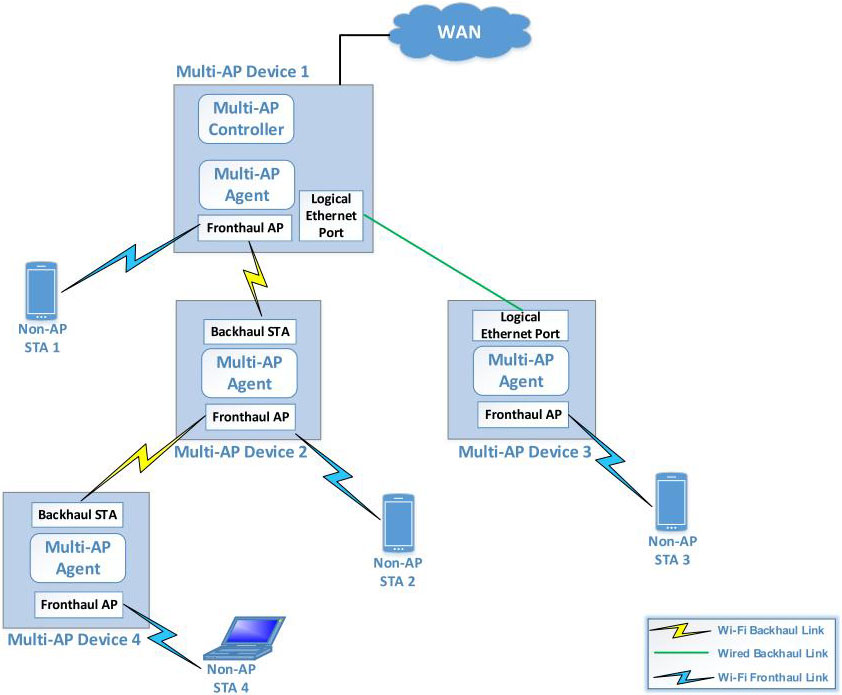 Multi-AP Specificationのイメージするネットワーク構成。必ずしも無線でなく、有線での接続もサポートする。出典は「Multi-AP Specification 1.0」
