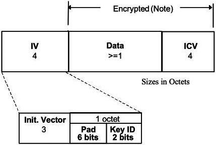 """サイズはOctet(8bit)を単位としている。出典は「IEEE 802.11-2012(""""Part 11: Wireless LAN Medium Access Control (MAC) and Physical Layer (PHY) Specifications"""")」"""