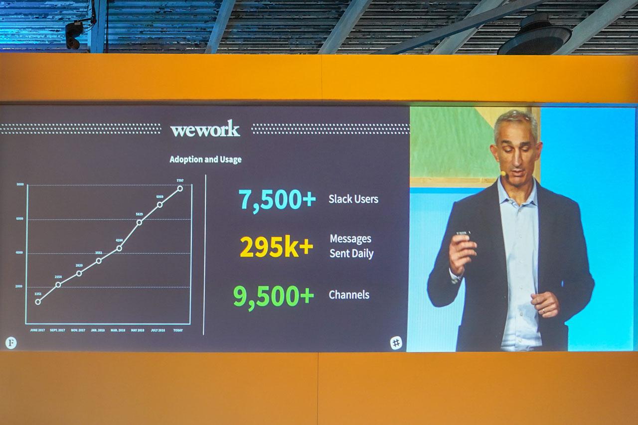 WeWorkにおけるSlackの利用履歴