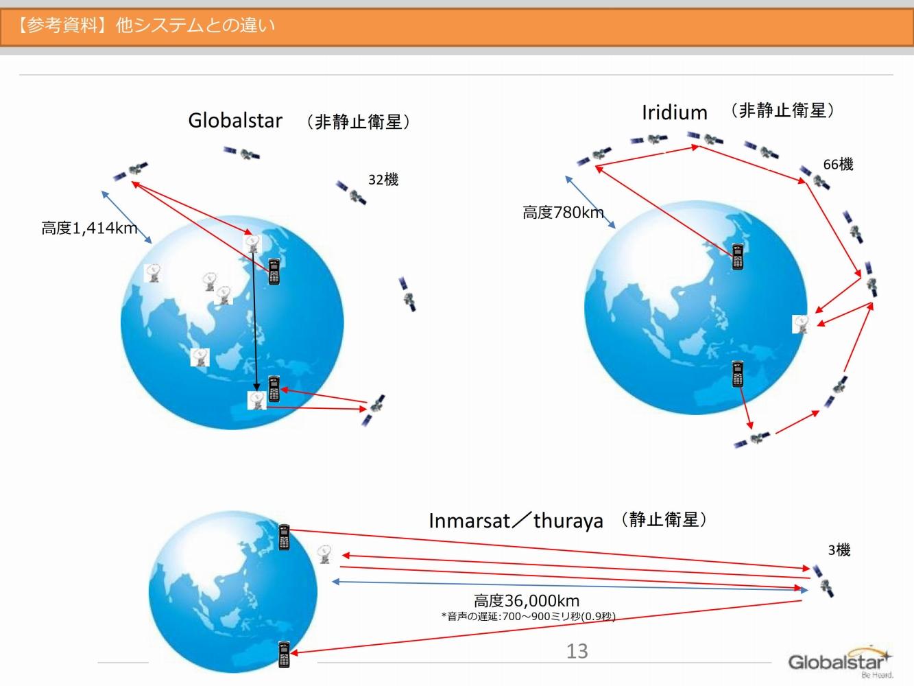 衛星通信の方式の違い(画像提供:株式会社Globalstar Japan)