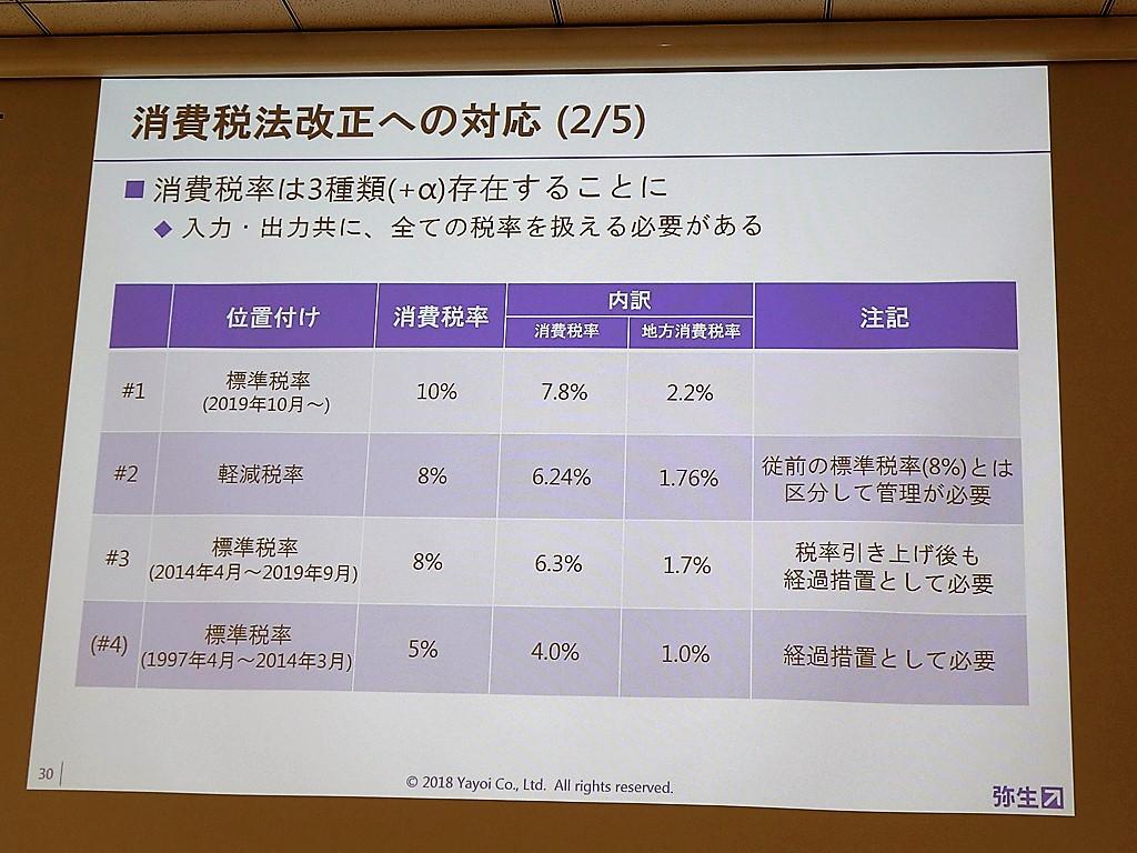 消費税は実に複雑。単に「10%」と「8%」の2種類では済まない