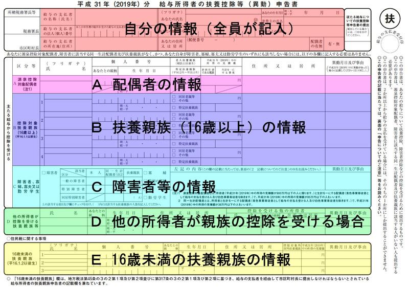 「給与所得者の扶養控除等(異動)申告書」は6つのブロックに分かれている