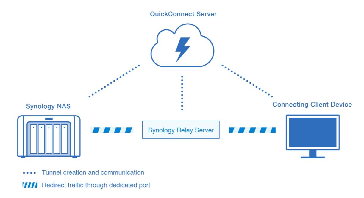 ウェブアクセス時の接続イメージ(引用元:Synology QuickConnect White Paper)