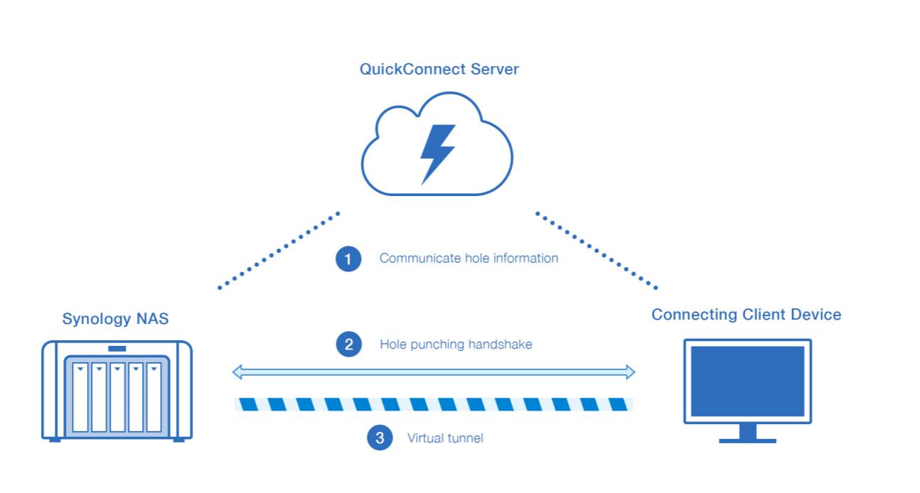 アプリ利用時の接続イメージ(引用元:Synology QuickConnect White Paper)