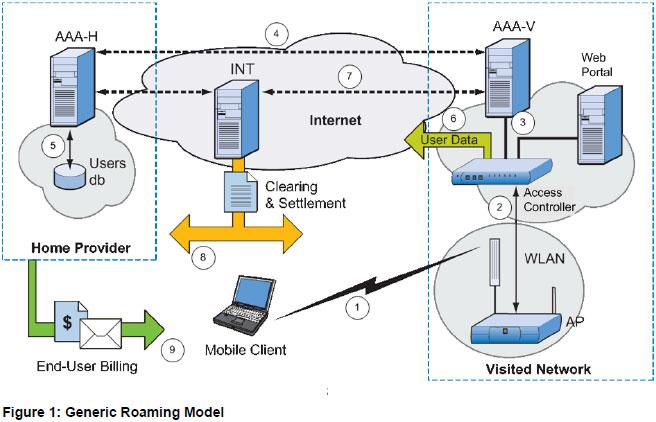 左が「WISPr 1.0」のドキュメントで示されている構成図。第16回に「Wi-Fi CERTIFIED Enhanced Open」での想定として紹介した右の図とも近しいものがある