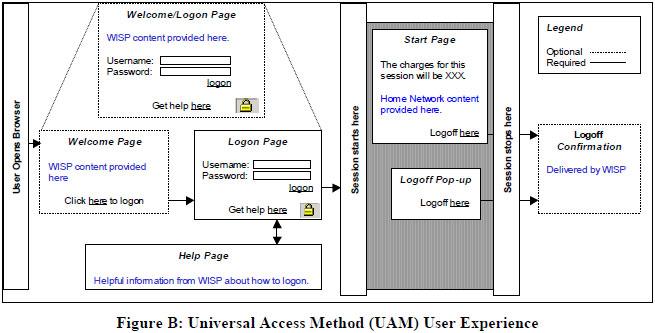 構図としては、アクセスポイントに接続すると、そのローカルに置かれたPAC Gateway上でこのログイン画面が表示されるかたちだ