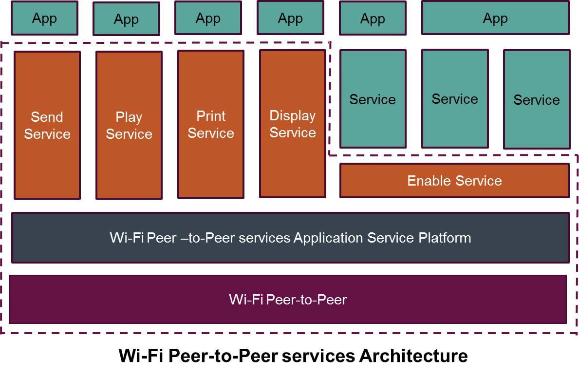 一番下がWi-Fi P2Pで提供される仕組みで、その上位にアプリケーション別のサービスが載るかたちとなる