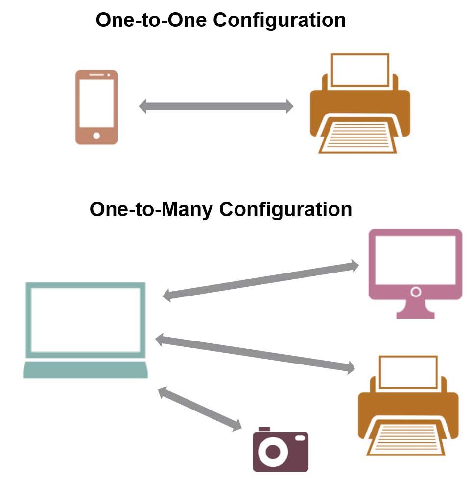 このシナリオは、例えば家庭内でPCと周辺機器をWi-Fi Directでつないでケーブルレスにすることが想定されている。だが現実問題として、そういう使い方はほとんど普及していない
