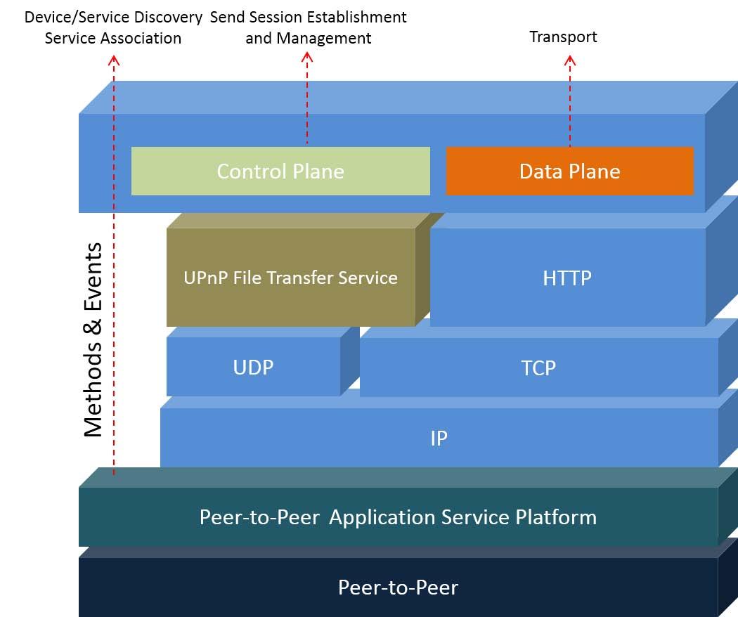 Send Serviceのコンポーネント概要。HTTPを使う関係でTCP/UDPが必要となり、ここからIPも必要となる