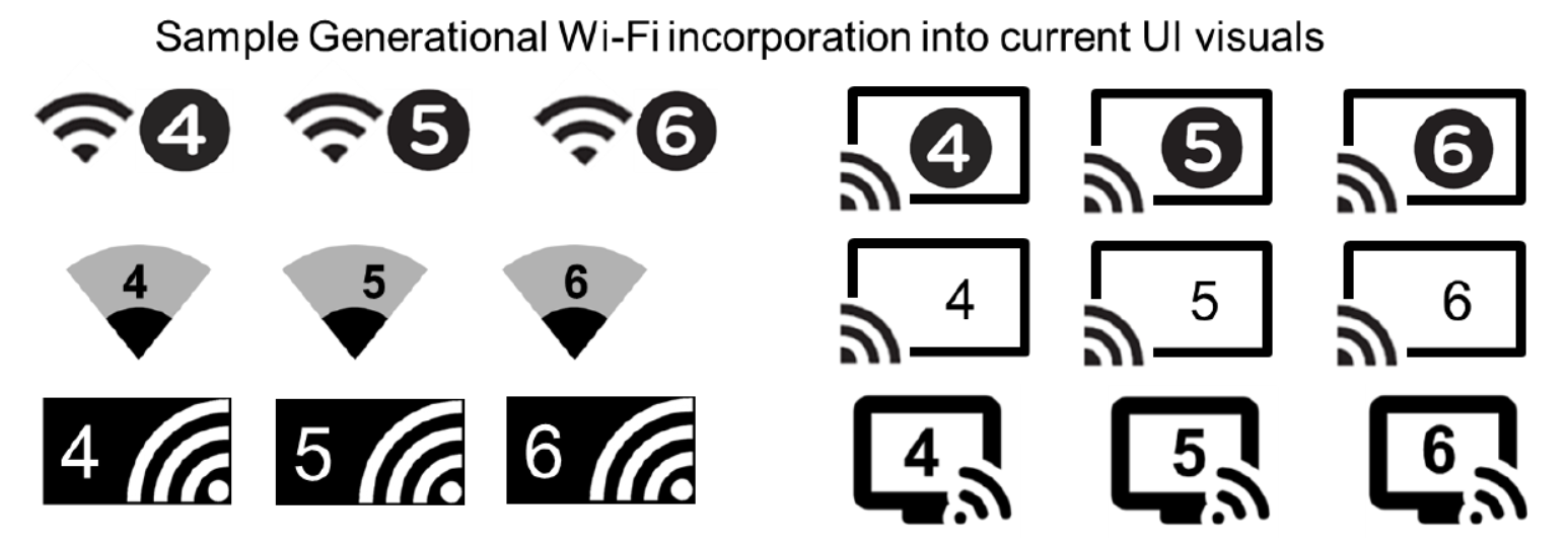 スマホのWi-Fiアイコンも、接続したWi-Fiの規格に応じて、将来的には数字で表示されるようになるようだ