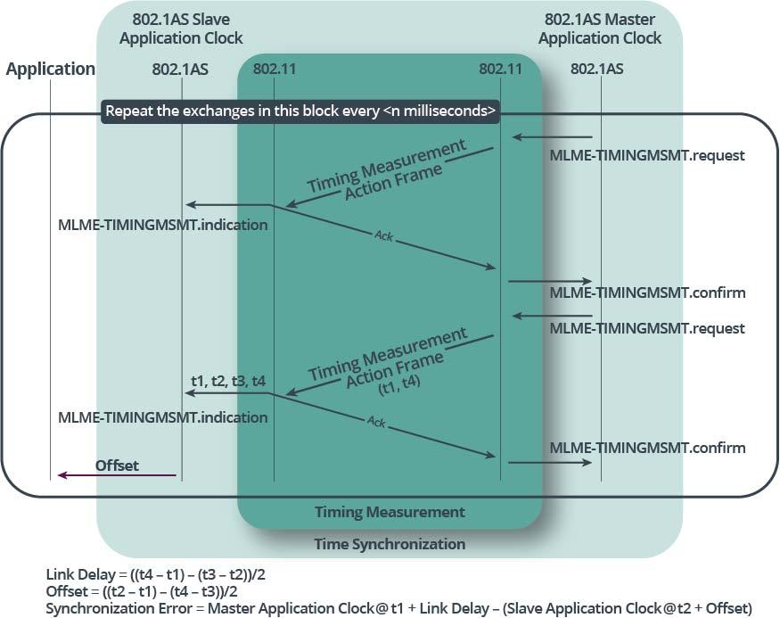 """図と左右が逆転しているので、やや分かりにくい。この測定を数msごとに繰り返して、常に両方の時計を同期させているわけだ。出典は<a href=""""https://www.wi-fi.org/file/wi-fi-certified-timesync-technology-overview"""" class=""""n"""" target=""""_blank"""">""""Wi-Fi CERTIFIED TimeSync Technology Overview""""</a>"""