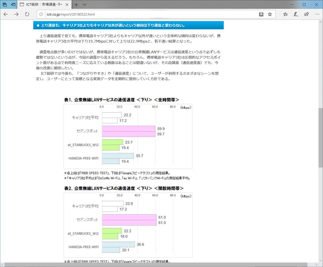 "ICT総研が公表している「<a href=""http://ictr.co.jp/report/20180522.html"" class=""strong bn"" target=""_blank"">公衆無線LAN通信速度実測調査</a>」"