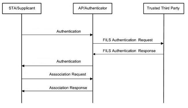 一番右のTrusted Third Partyは、従来ならIEEE 802.1Xのサーバーなどになるが、ここを従来のプロトコルで実装するとボトルネックになるため、FILSに対応できる新たなサーバーが必要となる。出典は「IEEE Std 802.11ai-2016」