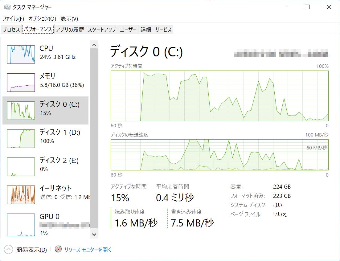 Windows 10にサインインした直後のSSDの負荷率をタスクマネージャーで見てみたところ、増減はあるものの1分弱の間、負荷が高い状態が続いていた。速度の遅いHDDだと、この高負荷状態がもっと長い時間続く、つまり「延々待たされる」のである