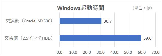 電源を投入し、Windows 10の画面が表示されてからMicrosoft Edgeを起動して操作が可能になるまでの時間を計測