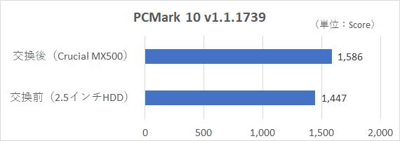 PCMark 10 v1.1.1739の総合評価。SSD化により確実にスコアが伸びている