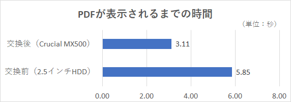 116MBのPDFファイルをMicrosoft Edgeで開き、表示されるまでの時間を3回計測した平均
