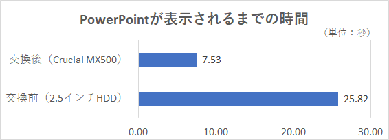 10.5MBのPowerPointファイル(.pptx)をMicrosoft PowerPointで開き、表示されるまでの時間を3回計測した平均