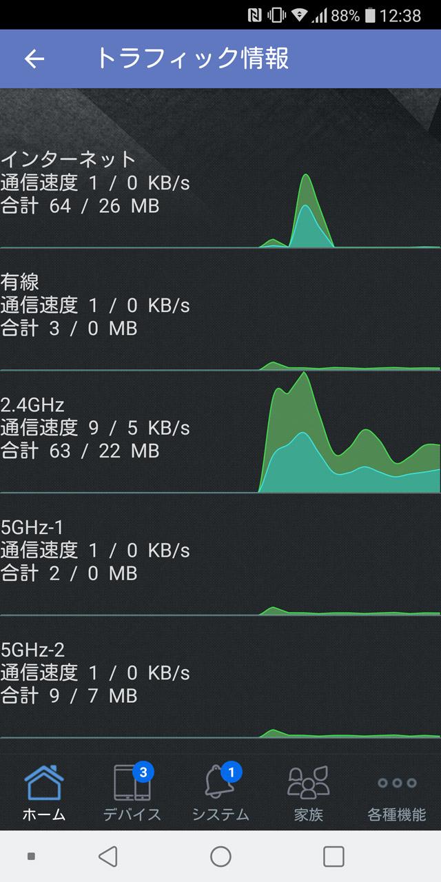 ネットワークの使用状況もつぶさに確認できる