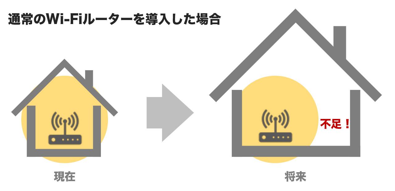 最初にメッシュWi-Fiに非対応のルーターを導入してしまうと、引っ越し先では広さに対応できず、性能が不足しがちになる