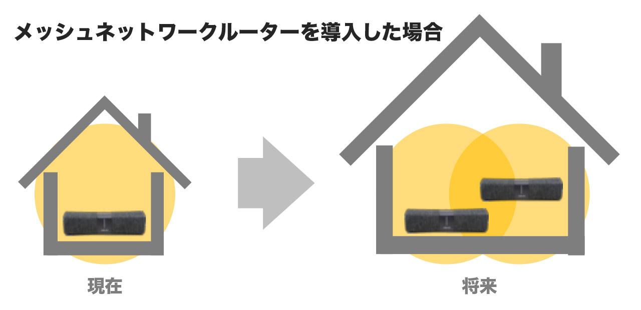 最初からメッシュWi-Fi対応ルーターを選んでおけば、引っ越し先の広さに応じて容易に性能を向上させられる