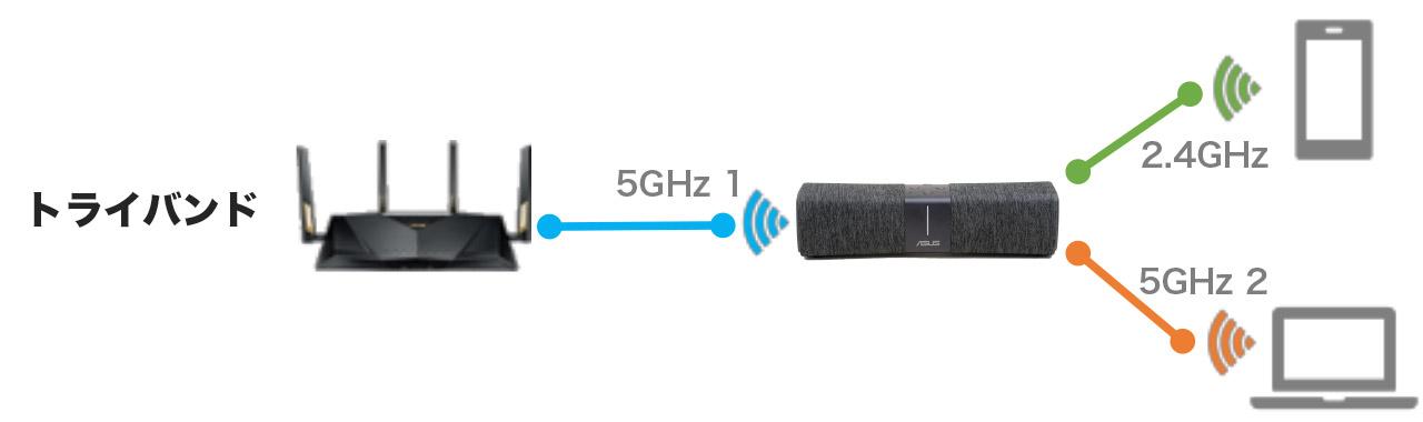 トライバンドでは、メッシュWi-Fi用の通信経路を用意できるため、Wi-Fi子機の通信が妨げられることがない