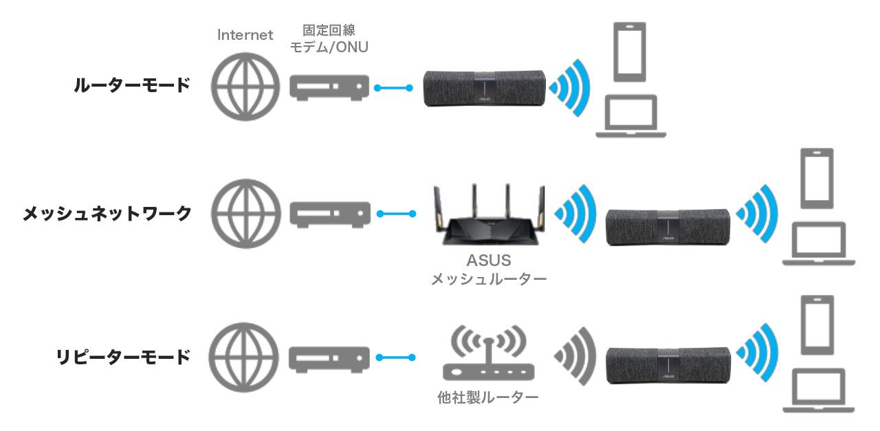 Lyra Voiceはルーター単体としても、メッシュWi-Fiの2台目としても、他社製ルーターは以下の中継機としても利用可能