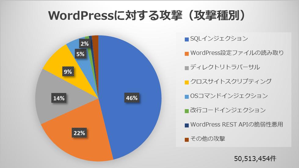 WordPressに対する攻撃(攻撃種別) ※