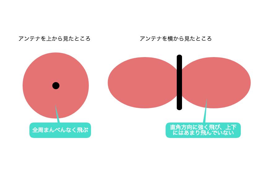 単一型というホイップアンテナの指向性。中心にアンテナがあり、左が上からで右が横から見ている