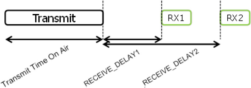 RECEIVE_DELAY1/2は通信事業者ごとに変わることが想定されており、最初に通信を開始する際に、このパラメータ-が渡される