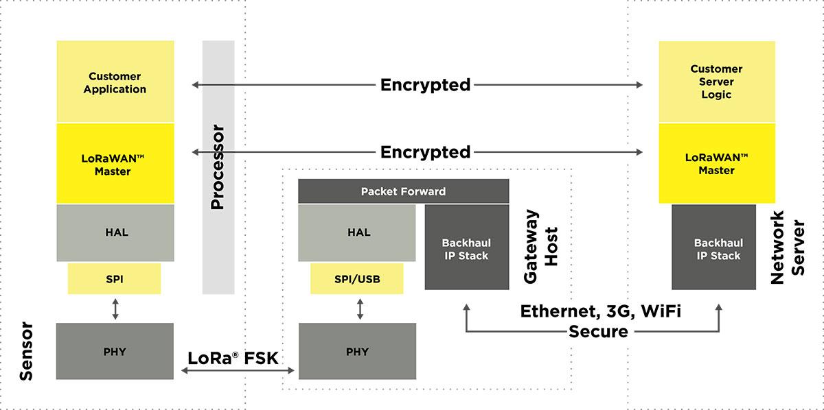 LoRa FSKを利用し、途中にゲートウェイを挟んでサーバーと接続する場合の構成図。アプリケーション層での暗号化は特に規定されていないため、自由に暗号化処理が可能である