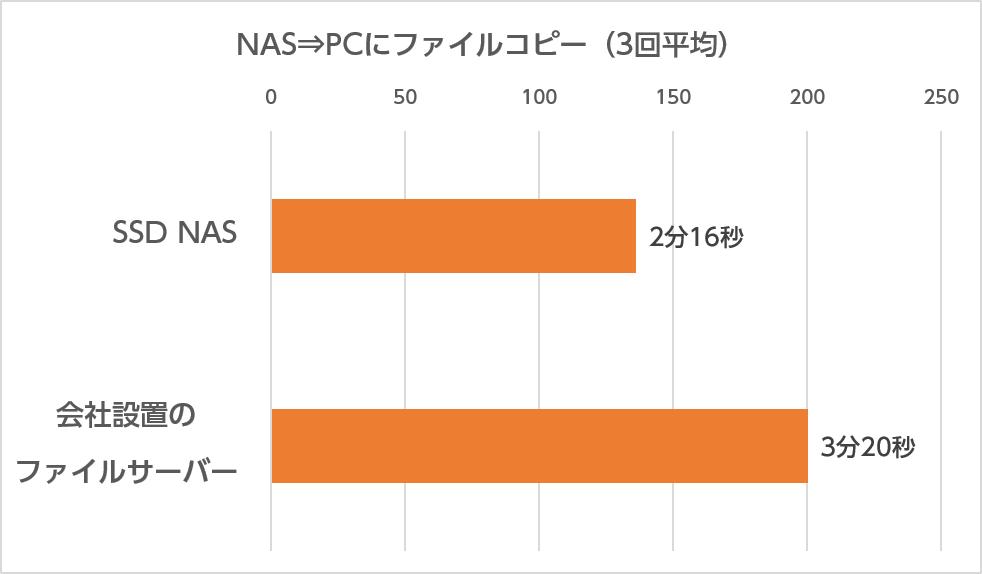 パワレポ1冊分のDTPデータ一式をPCからNASへコピー(左)、あるいはNASからPCへコピー(右)した際の所用時間。同時使用ユーザーが少なく、ストレージ上のデータもまだ少ない、という有利な条件が揃っているところだが、SSD NASが大差を付けた。SSDの高速性とNASの便利さに部署占有の手軽さを兼ね備えた快適環境の誕生だ!