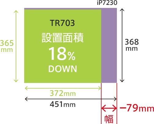 TR703とiP7230との設置面積の比較。TR703の幅は、iP7230よりも79mm狭くなっている