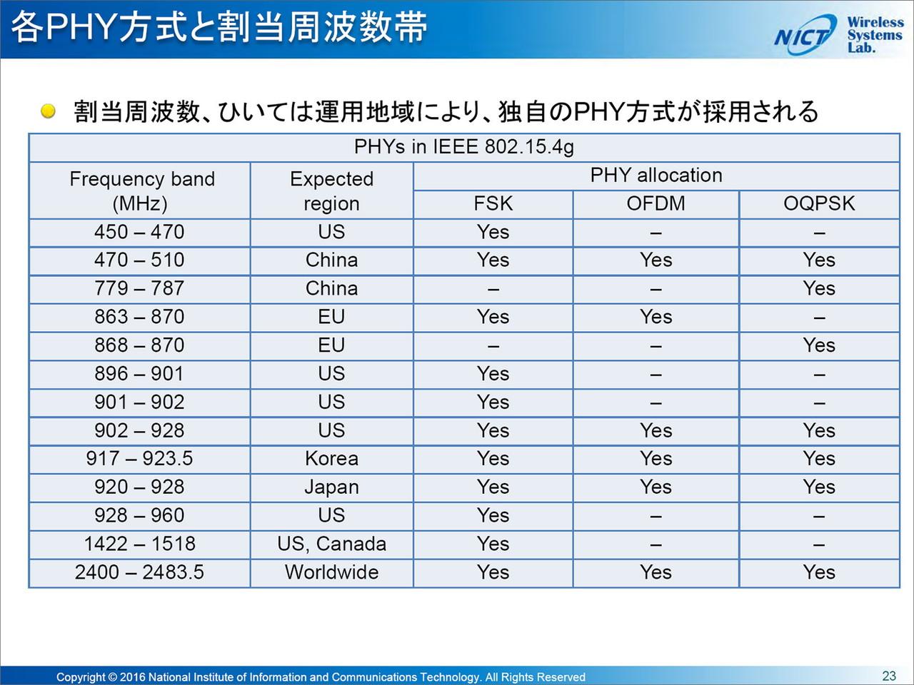 """世界各国における周波数帯の割り当て一覧。中国やアメリカでは400MHz帯が利用できるので、相当到達距離が伸びそうだ。出典はNICT児島史秀氏""""<a href=""""http://www.soumu.go.jp/main_content/000454146.pdf"""" class=""""strong bn"""" target=""""_blank"""">NICTにおけるWi-SUN多様化のための取組み</a>""""(PDF)"""