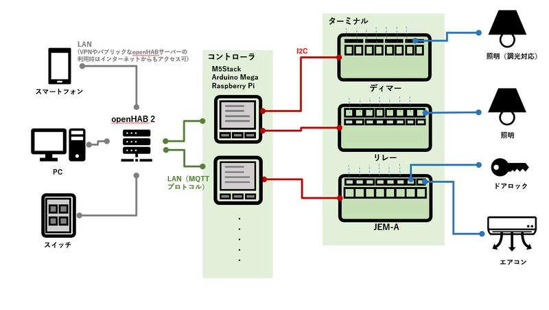 システムの模式図