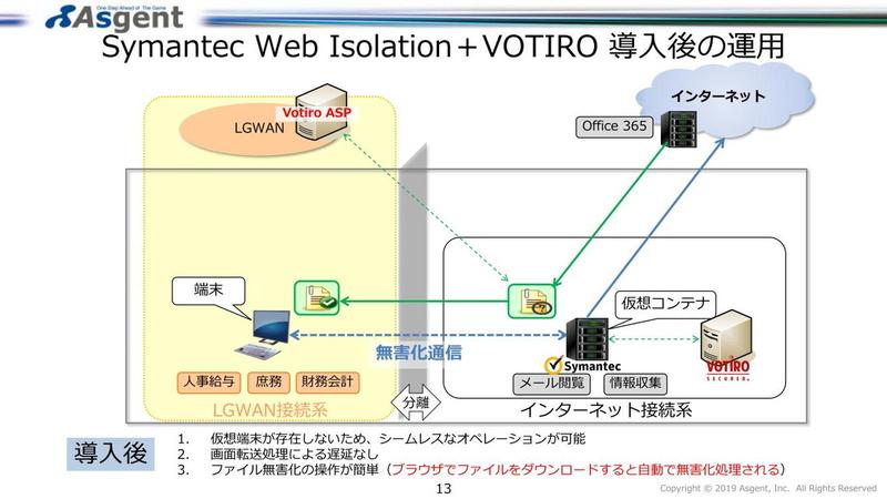 ネットワークの分離にはシマンテックの「Symantec Web Isolation」、その間の安全なファイルのやり取りにVotrioを使用する。ウェブ閲覧時には、ウェブサイトやドキュメントなどを画像としてレンダリングして、マルウェアのダウンロードを防ぐ。仮想端末が存在しないため、シームレスなオペレーションが可能としている