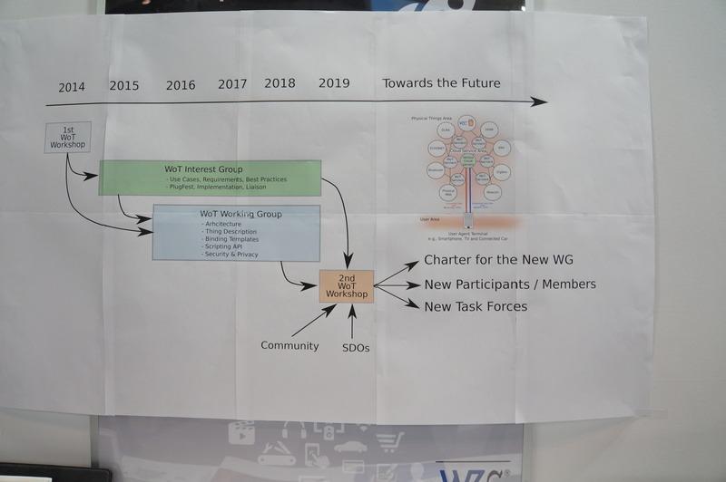 W3Cのコーナー。WoTの標準化について紹介