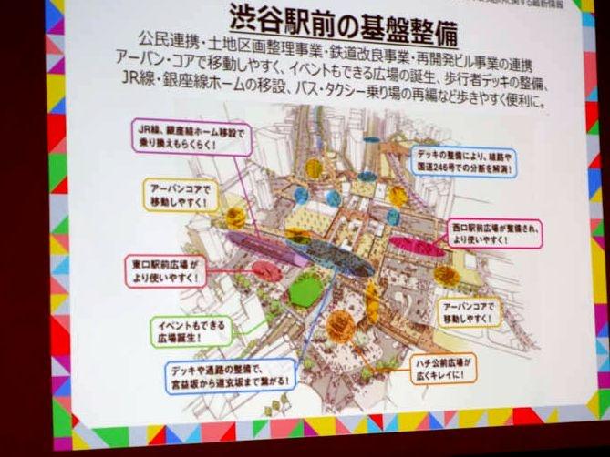 渋谷駅前の基盤整理。完成済み、建設中、計画中含めてかなり多岐にわたる