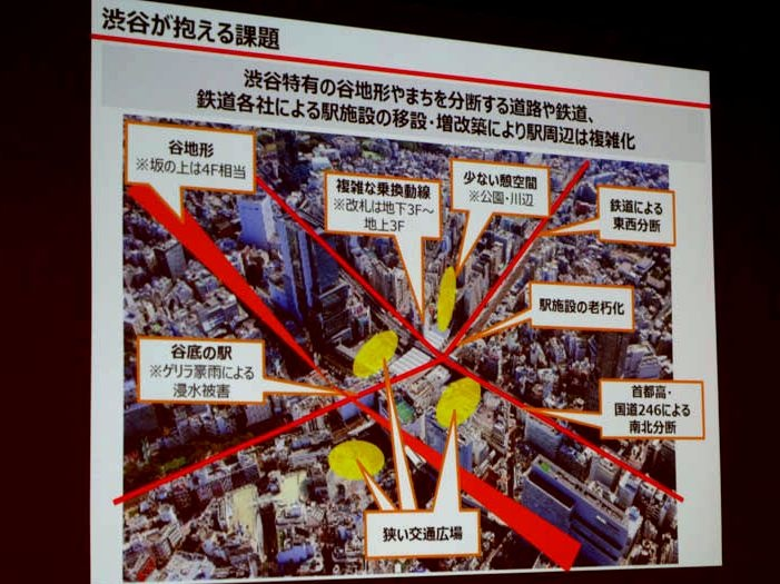 渋谷が抱える課題。谷という地形やJRと川、国道246号による東西南北の分断、各事業者が長期にわたり別々に開発したことなどにより、駅周辺は複雑化し、ゾーン間の移動が困難になっている