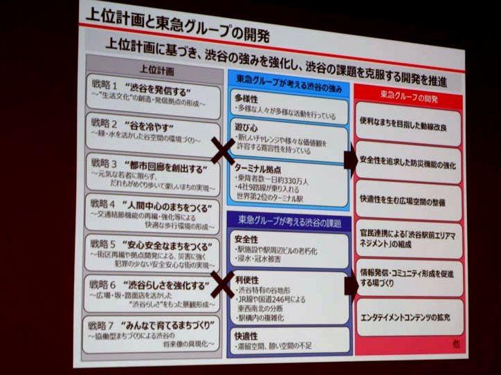 上位計画と東急グループの開発。古くから渋谷の街作りをしてきた東急ならではの取り組みでもある
