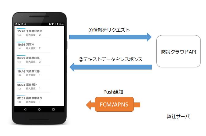 APIによる連携のイメージ