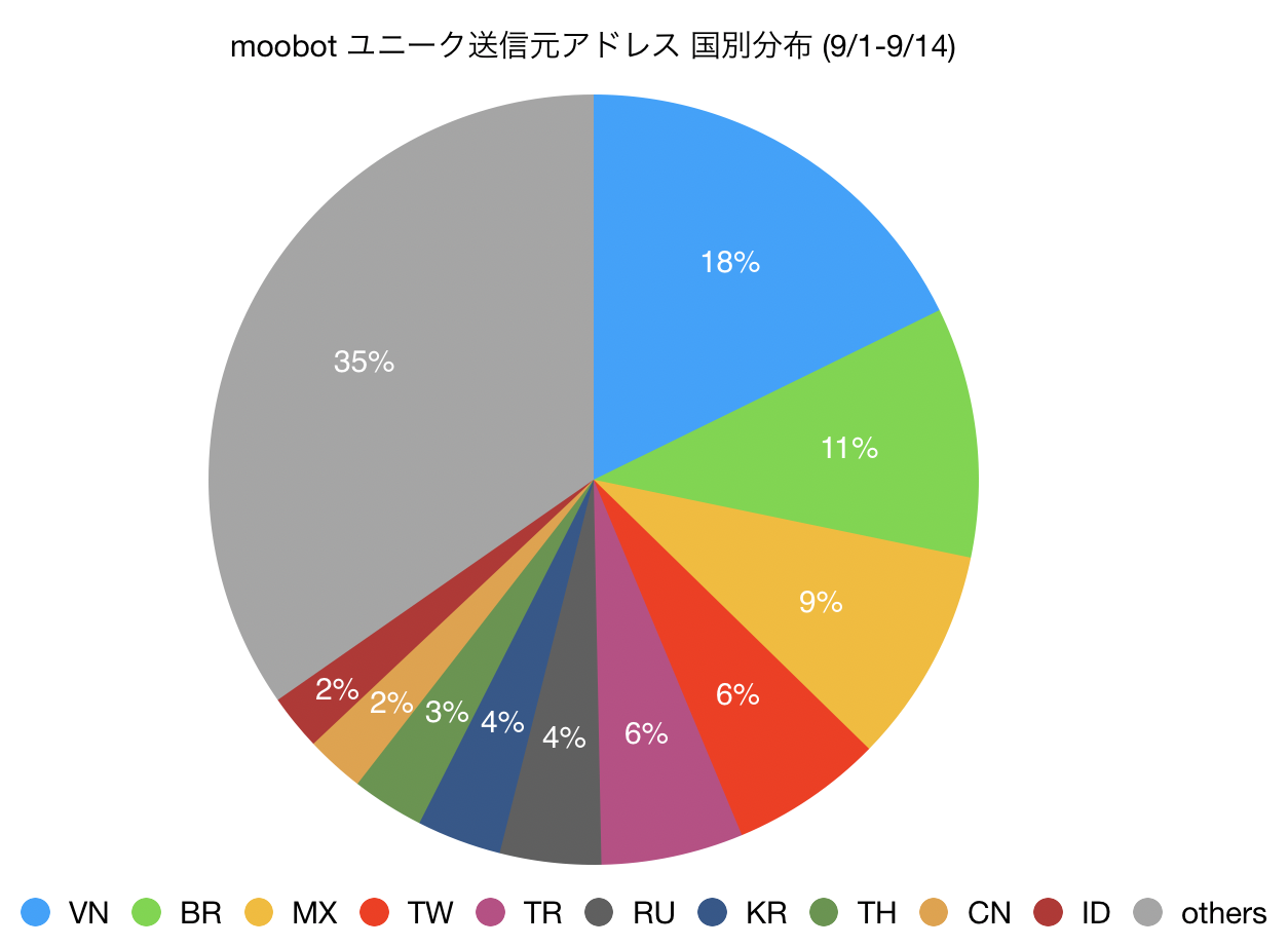 「moobot」ユニーク送信元アドレス国別分布(9月1日~9月14日)