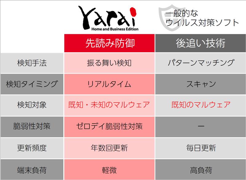 二重の安心 Powered by FFRI yaraiと一般的なウイルス対策ソフトの比較