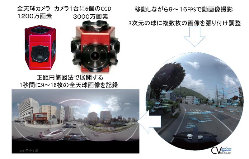 全周囲画像を加工して「CV3DMap」を生成(画像提供:岩根研究所)