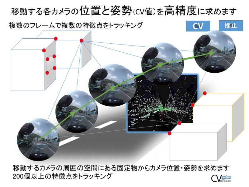 連続する全周囲画像から共通の特徴点をトラッキングして位置と姿勢を算出(画像提供:岩根研究所)