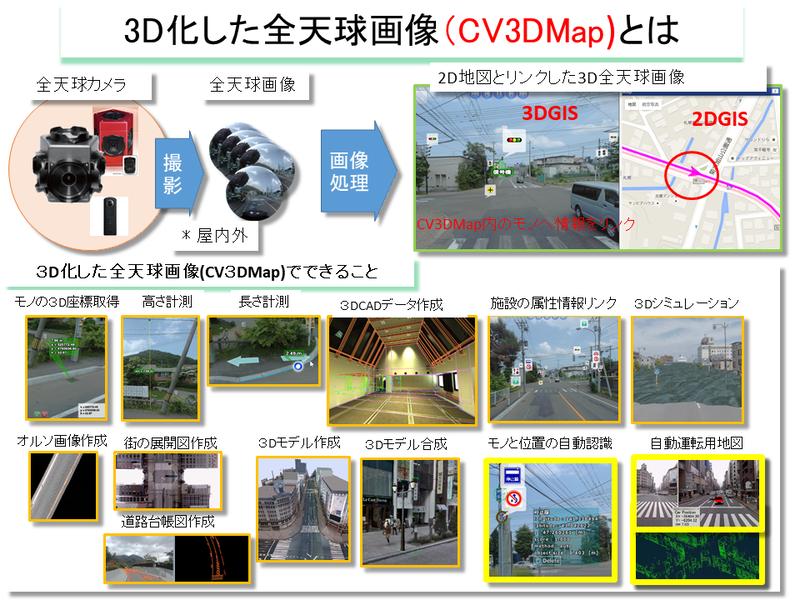 「CV3DMap」を使ってできること(画像提供:岩根研究所)
